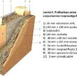 Puitkarkass-seina soojustamine